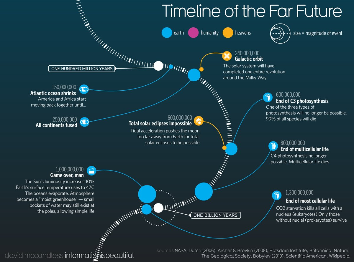 Timeline of the far future - data and imagination