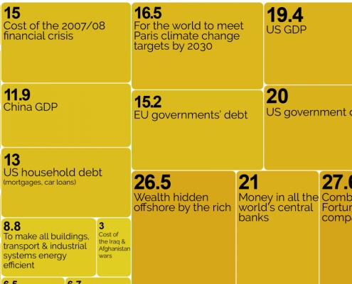 Trillion dollars graphic