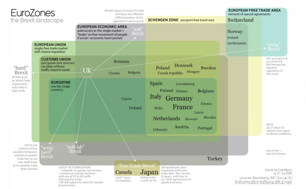 Eurozones and the Post Brexit Landscape