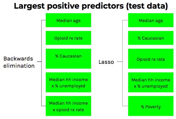 How to predict overdose mortality