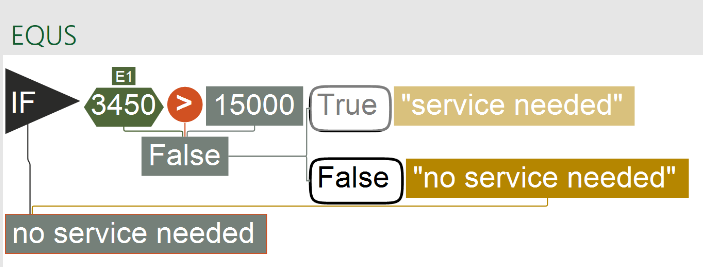 IF False in Excel