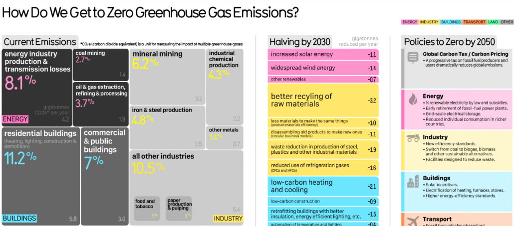 How to achieve zero greenhouse gas emissions by 2050