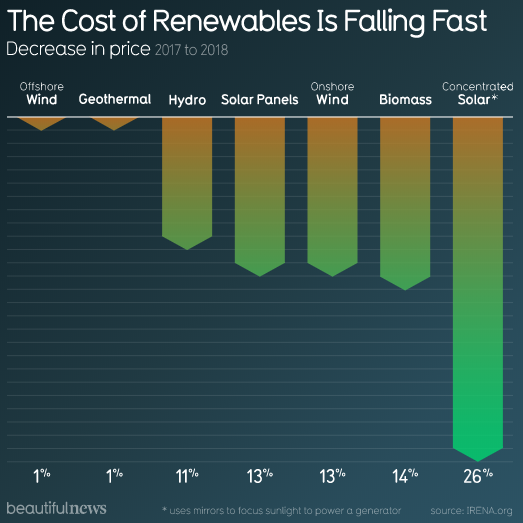 Renewable energy costs falling