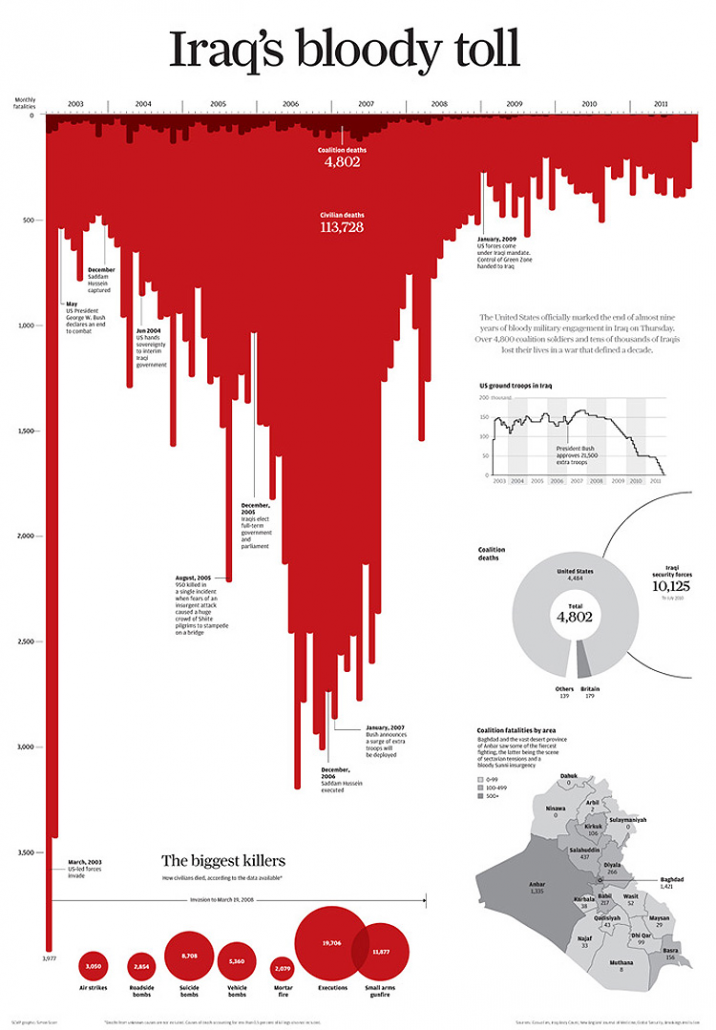 Infographic on Iraq death toll data