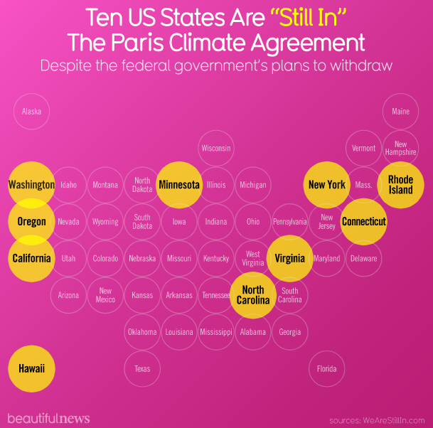 US States still in The Paris Climate Agreement