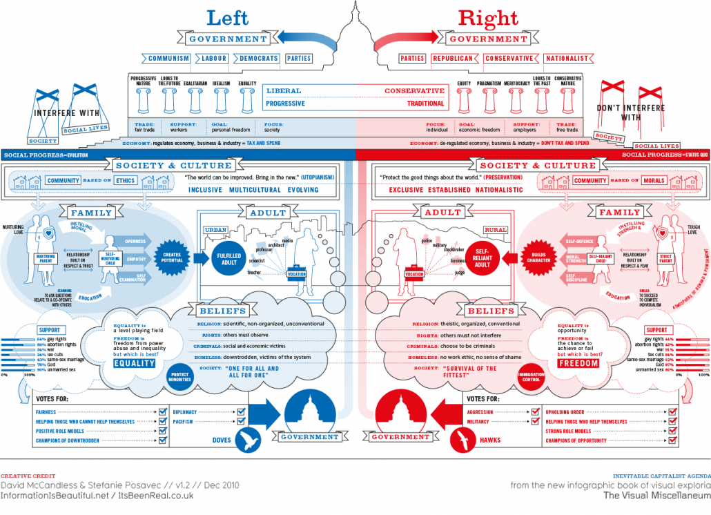 Left vs right wing politics