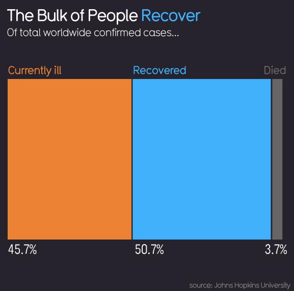 Coronavirus recovery data